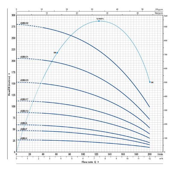 Скважинный насос Pedrollo 4SR8/42-PD