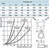 Соединитель плоского воздуховода с круглым (несимметричный) ПЛАСТИВЕНТ, фото 3