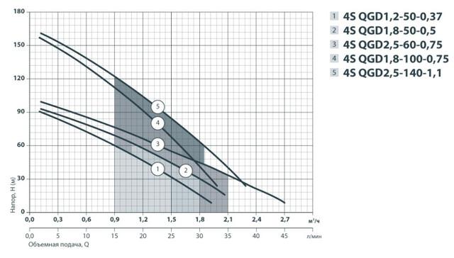 Скважинный насос Sprut 4SQGD 1.8 -50-0.5