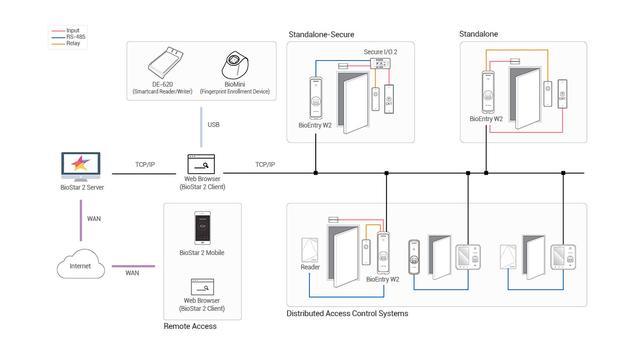 монтаж биометрического считывателя bew2-odp