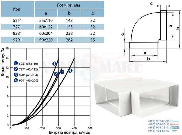 Габаритные типоразмеры колен горизонтальных плоских (прямоугольных) 90 градусов каналов (воздуховодов) системы Пластивент. Горизонтальные вентиляционные колена 90 для прямоугольных каналов имеют различные присоединительные сечения: 55х110, 60х122 и 60х204 мм. Горизонтальные плоские отводы воздуховодов 90 градусов предлагаются для покупки по минимальной цене в интернет-магазине вентиляции ventsmart.com.ua