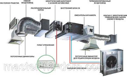Обслуживание системы отопления, вентиляции и кондиционирования воздуха