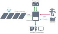 Сетевая солнечная электростанция на 10 кВт для подключения к «Зеленому» тарифу с резервным питанием от аккумуляторов
