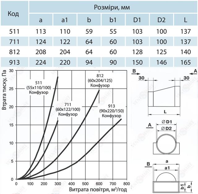 Габаритные и монтажные размеры переходника с плоских каналов на круглые каналы (воздуховоды) системы Пластивент. Переходники с круглого сечения на прямоугольное имеют различные присоединительные диаметры: 100-55*110, 100-60*122 и 125-60*204 мм. Соединители для круглых и плоских вентиляционных труб предлагаются для покупки по минимальной цене в интернет-магазине вентиляции ventsmart.com.ua