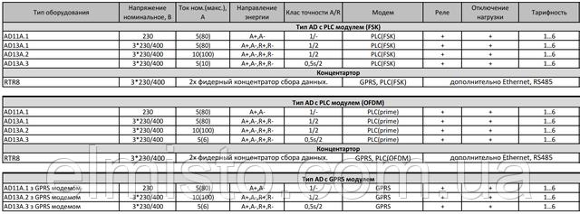 Модельний ряд обладнання ADDAX IMS AD