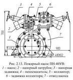 Насос ПН-40 (Россия), фото 4