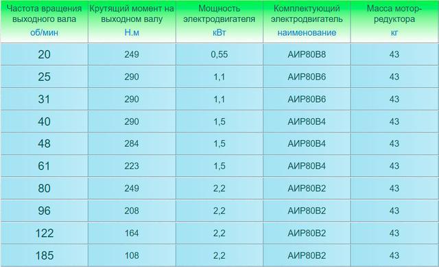 Технические характеристики мотор-редукторов 4МП-40