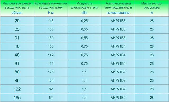 Технические характеристики мотор-редукторов 4МП-31,5