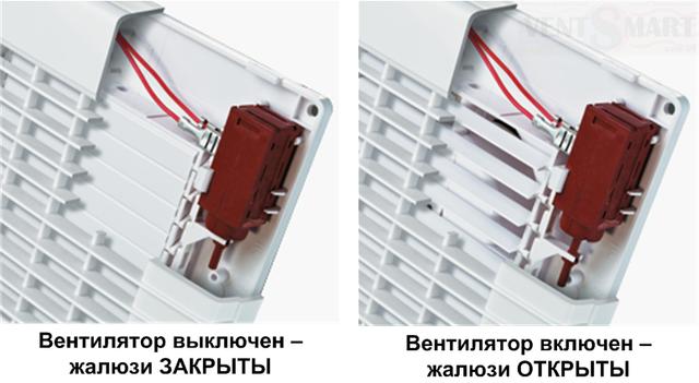 Принцип работы жалюзи с автоматическим управлением дизайнерских вытяжных вентиляторов Вентс Модерн Авто ТН. В осевом вентиляторе с жалюзи вентканал автоматически перекрывается при не работающем вентиляторе.