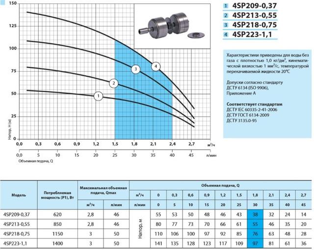 Скважинный насос Насосы+ 4SP 209-0.37