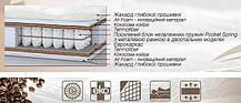 Матрас Мокко 120х190 (Матролюкс-ТМ), фото 3