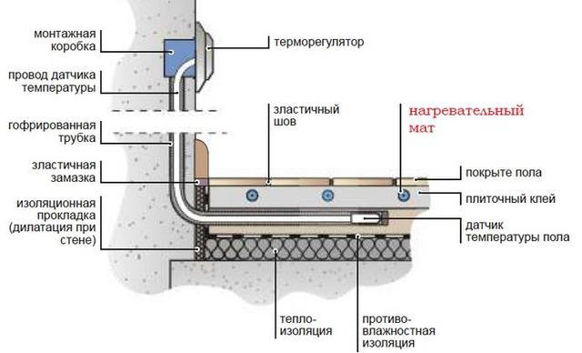 Датчик терморегулятора