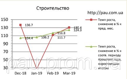 Рынок строительства в Украине: обзор 3/2019