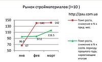 Рынок строительных материалов Украины: обзор 3/2019