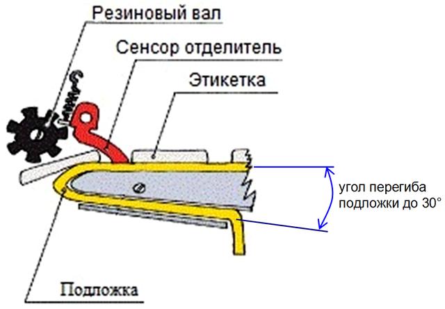 Аппликатор этикеток ручной