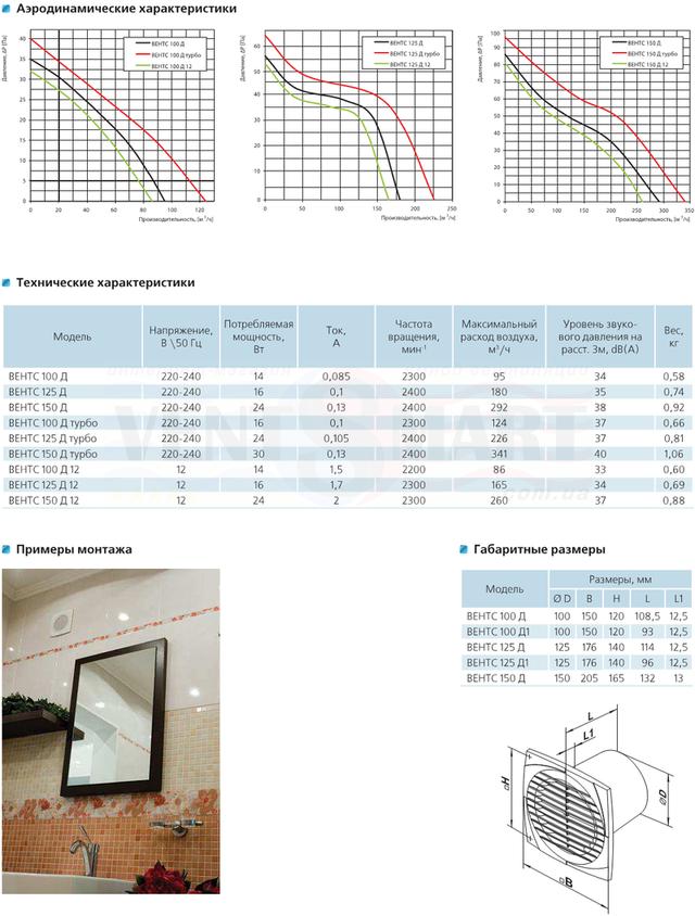 Аэродинамические характеристики, технические характеристики и габаритные размеры бытовых вытяжных настенно/потолочных тонких вентиляторов ВЕНТС 100 Д с диаметром патрубка 100 мм.