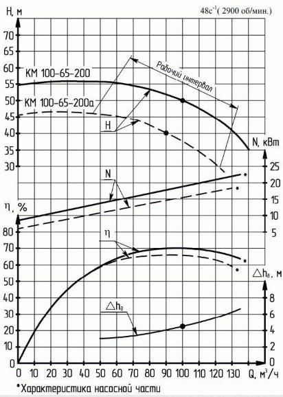 Консольный насос КМ 100-65-200