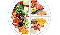Правило тарелки:простой способ контролироватьвес