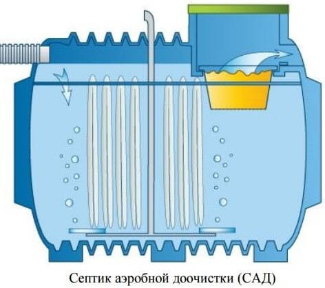 Септик аеробної доочистки з компресором 2000 л