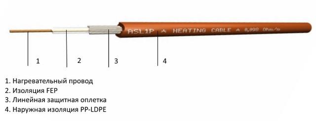 Теплый кабель Fenix с одним нагревательным проводом