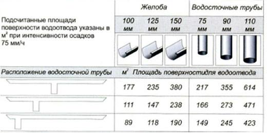таблица водосточных систем