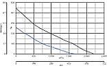 Канальний вентилятор Vortice Lineo 315 V0, фото 6