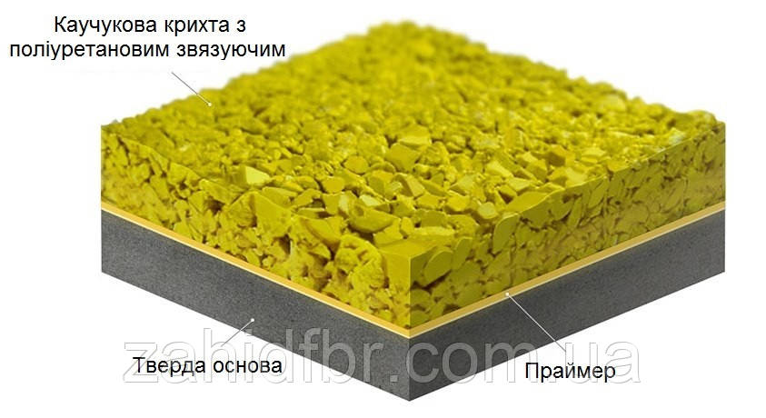 Резиновое покрытие ГУМИБОСПОРТ для спортивных площадок / гумове покриття для спортивних майданчиків