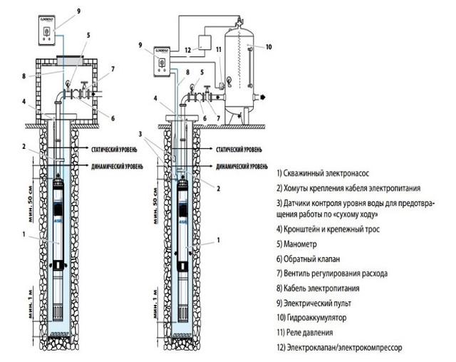 Скважинный насос Pedrollo 4SR12/29-PD