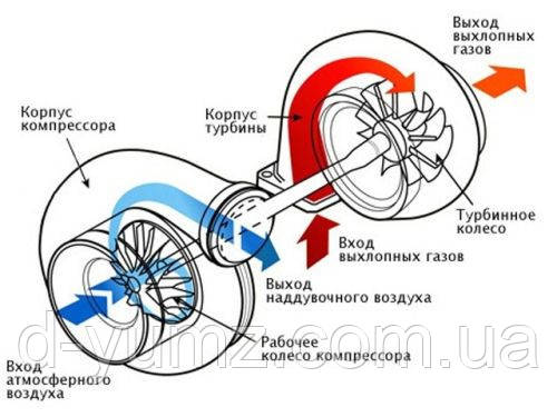 турбина юмз, турбокомпрессор мтз