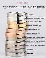 Гід по дорогоцінним металам
