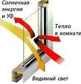 Оконная энергосберегающая пленка Energy 50