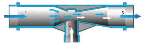 Принцип работы инжектора Вентури для капельного полива