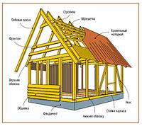 Конструкция каркасных домов