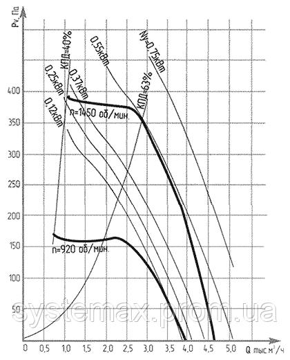 Аэродинамические характеристики ВКР №4 (крышного центробежного вентилятора)