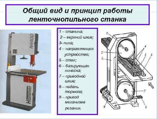 ленточнопилный станок устройство