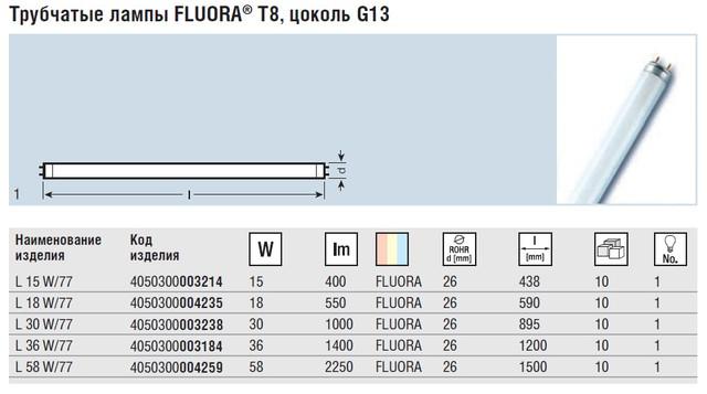 характеристики Osram Fluora