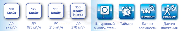 Продуктивность воздухообмена и опциональные функции (шнурок, реле времени (таймер), датчик влажности (гигростат) и датчик движения) бытовых осевых влагозащищённых бесшумных вентиляторов в ванную Вентс 100/125/150 Квайт/Квайт Экстра.