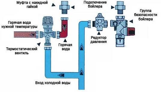 Трехходовой термостатический клапан для отопления принцип работы