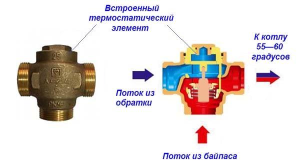 Трехходовой термостатический клапан, принципы его работы