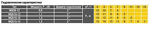 Насос фекальный  Optima WQD 10-12 1.1кВт, фото 2