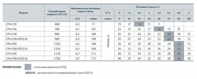 Центробежный насос Насосы+ CPm 130