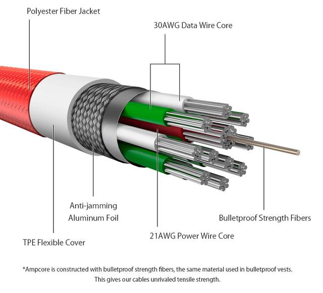 Изображение конструкции кабеля Blitzwolf BW-TC9.