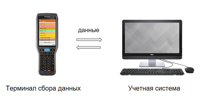Клеверенс Склад 15 Украина