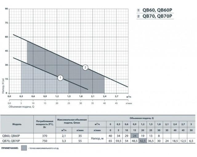 Центробежный насос Насосы+ QB 60P
