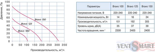 Технические и аэродинамические (диаграмма производительности) характеристики вытяжных осевых вентиляторов Блауберго Bravo Chrome 100, которые представлены в интернет-магазине вентиляции ventsmart.com.ua
