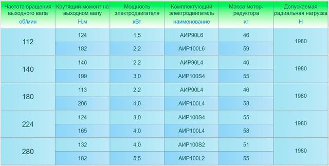 Технические характеристики одноступенчатого мотор-редуктора 3МП-31,5