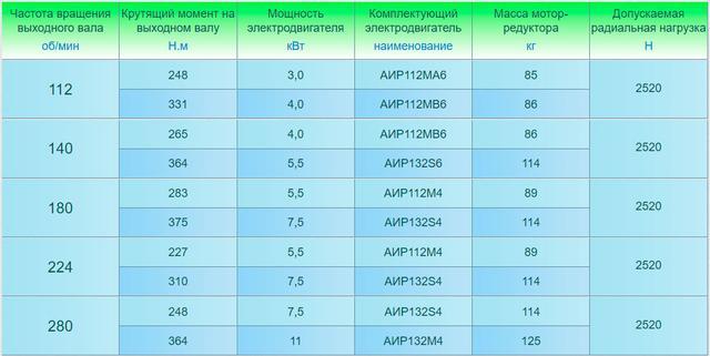 Технические характеристики одноступенчатого мотор-редуктора 3МП-40