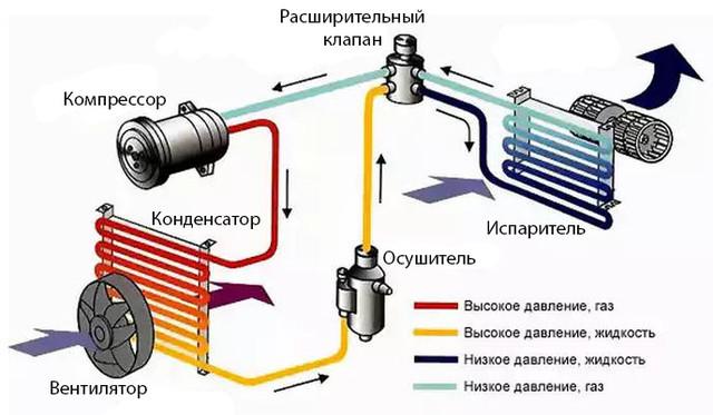принцип работы системы кондиционирования воздуха