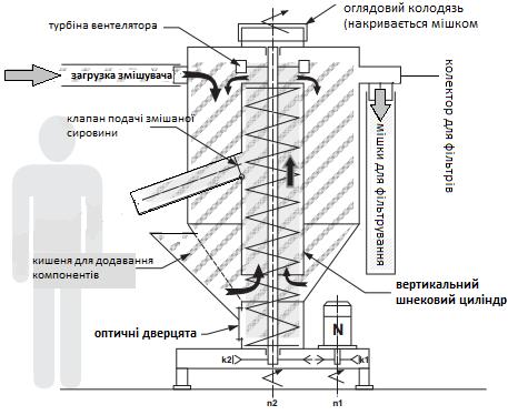 Кормосмеситель для сухих кормов купить в Украине