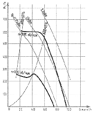 Вентилятор крышный ВКР №5, фото 3